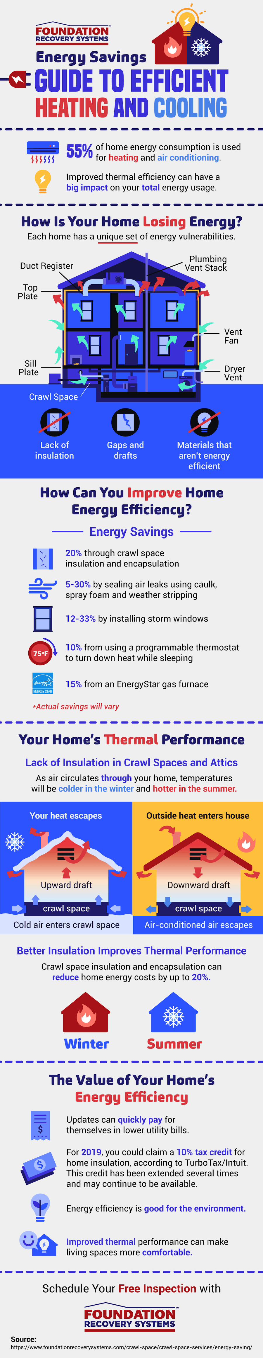 Saving Money With a More Efficient Heating and Cooling System